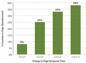 performance web 300x220 Performance et expérience utilisateur